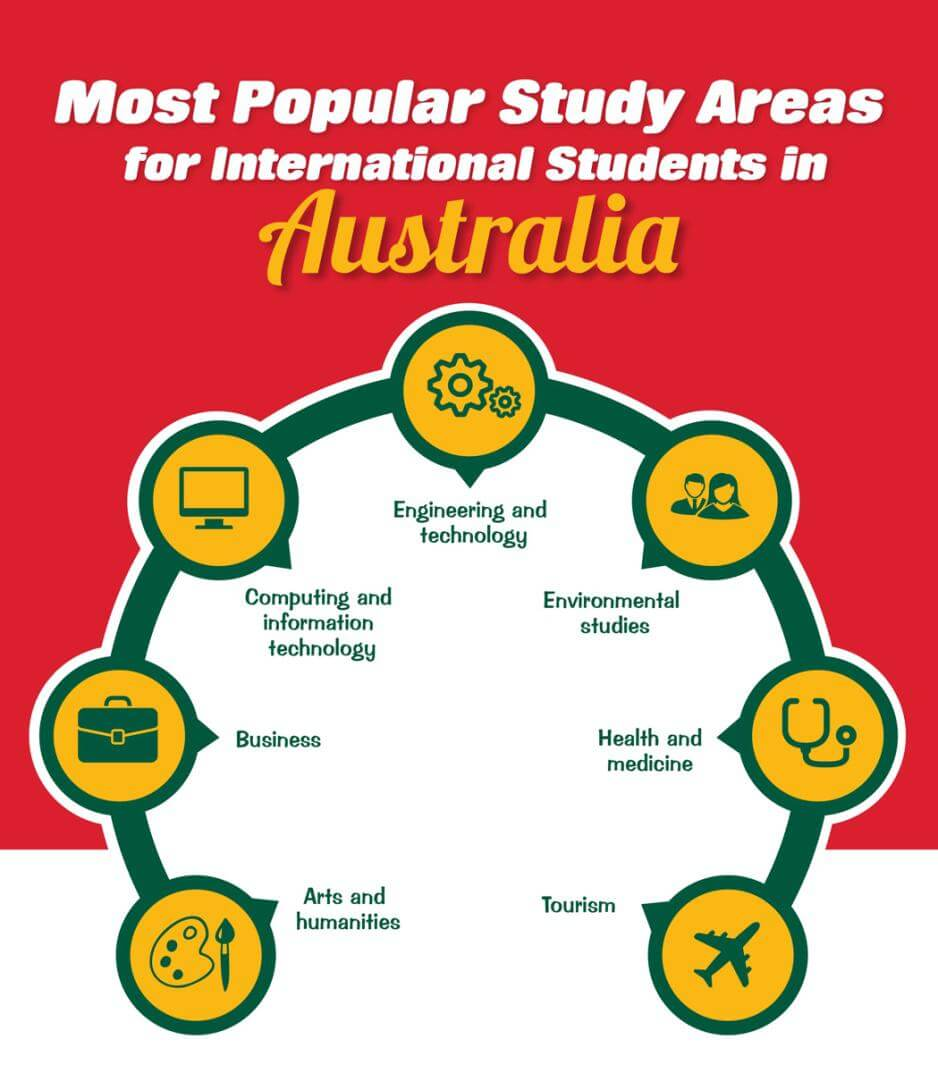 study areas in australia
